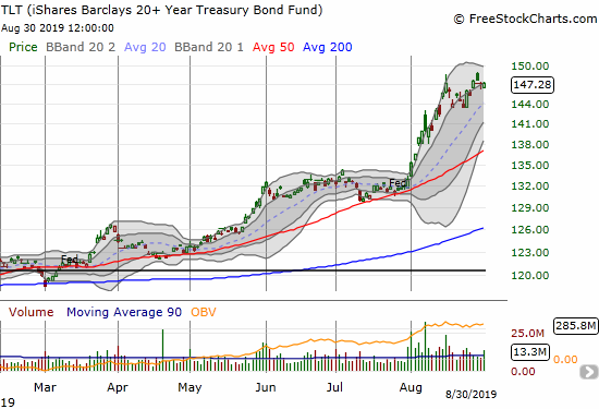 The iShares Barclays 20+ Year Treasury Bond Fund (TLT) soared in August to a 10.8% gain.
