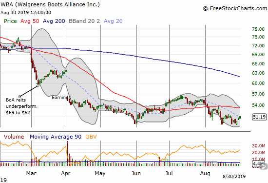 Walgreens Boots Alliance (WBA) is clinging to a major low set in June which itself was a 5-year low.