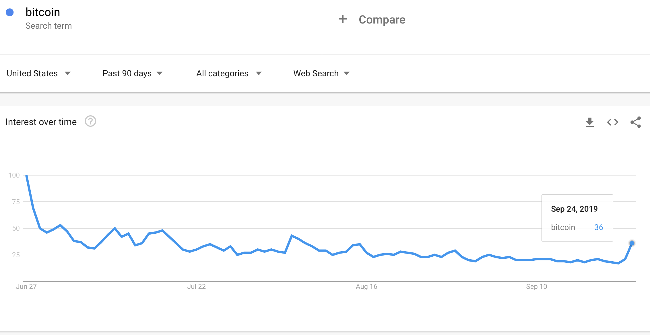 Google trends for Bitcoin is showing early signs of responding to the sudden drop in the price of Bitcoin.