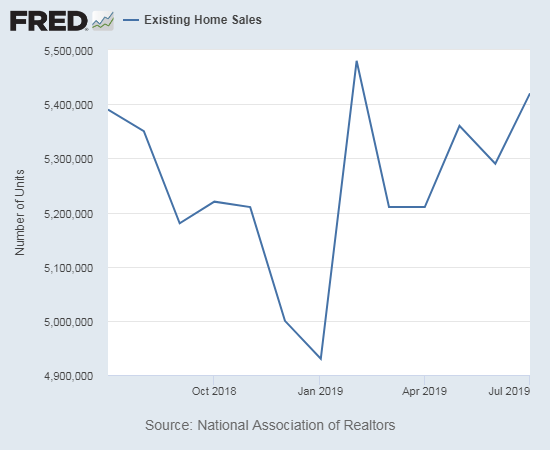 Existing home sales looks like it is finally building an upward sequential trend.