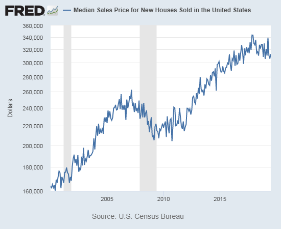 The median price of new homes looks like it topped out in November, 2017 (graph is log scale).