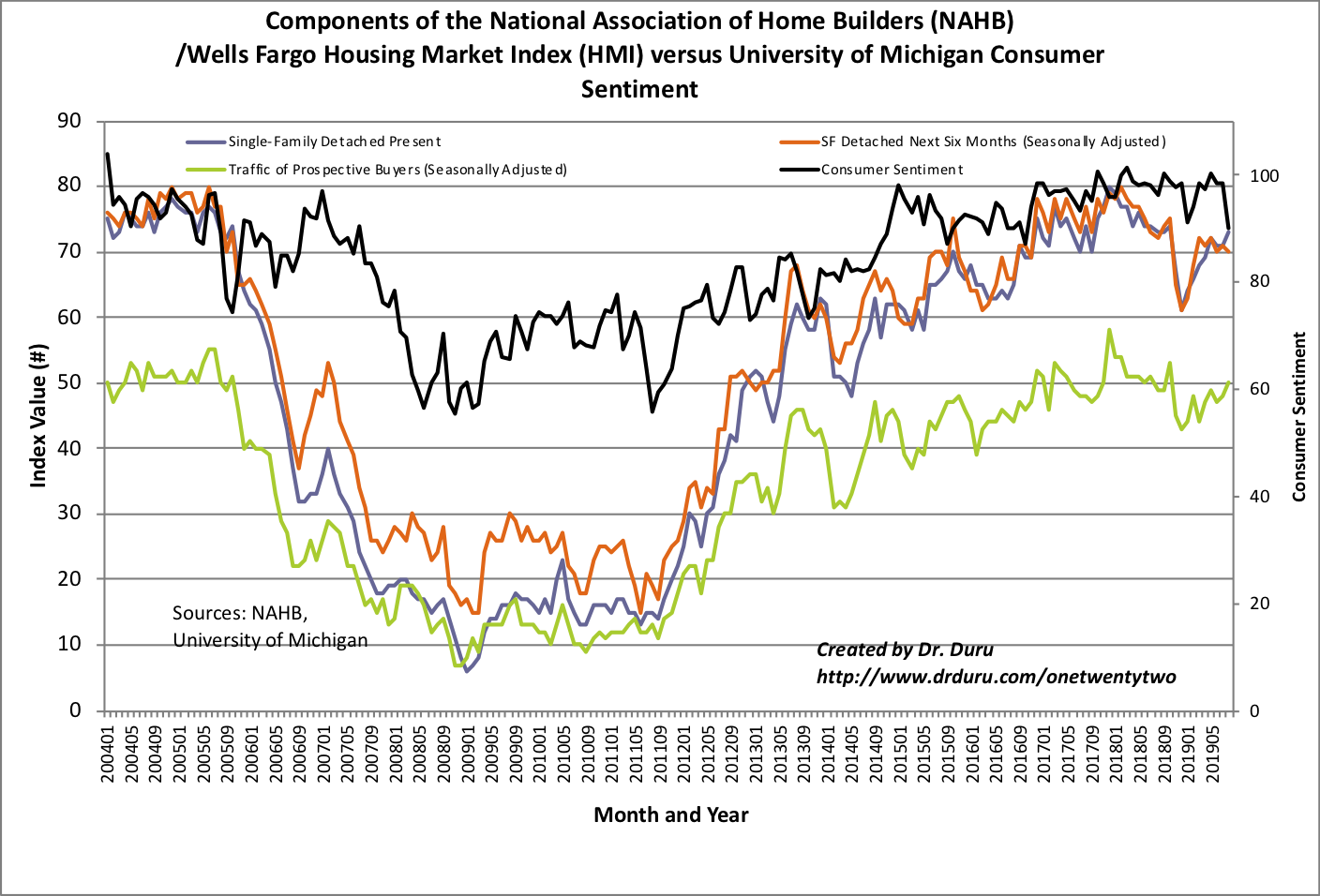 The components of the NAHB/Wells Fargo National Housing Market Index (HMI) mainly drifted higher even as consumer sentiment plunged to a near 3-year low.
