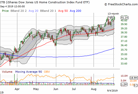 The iShares Dow Jones Home Construction ETF (ITB) hit a fresh 13-month high.