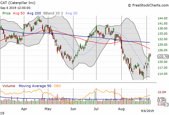 Caterpillar (CAT) continued its rebound from a 10-month low.