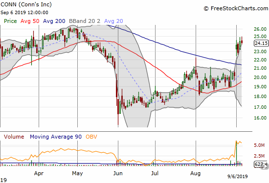 Conns Inc (CONN) confirmed a post-earnings 200DMA breakout.