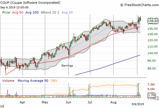 Coupa Software (COUP) pulled back 3.1% but marginally held onto its last breakout.