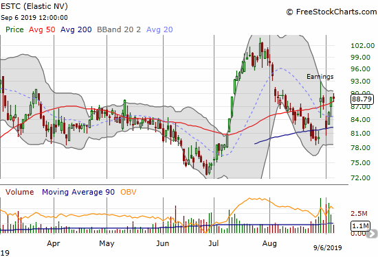 Elastic N V (ESTC) rebounded off 200DMA support and returned to a post-earnings high.
