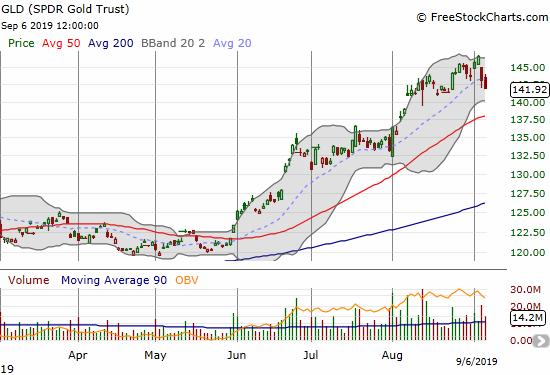 SPDR Gold Trust (GLD) finished reversing its last breakout.