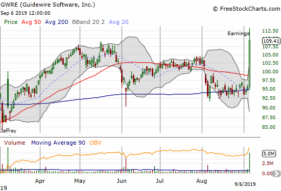 Guidewire Software (GWRE) printed a 14.7% post-earnings gain and closed at an all-time high.