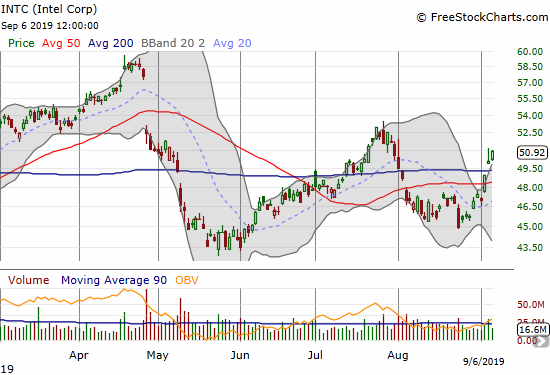 Intel (INTC) convincingly broke out above 50 and then 200DMA resistance.