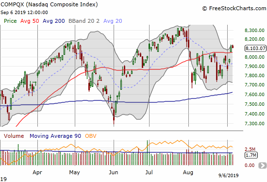The NASDAQ (COMPQX) finally broke out above its 50DMA but failed to print follow-through buying the next day.