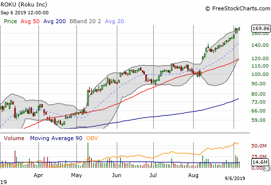 Roku (ROKU) is still on the march. Friday's 1.8% gain set a fresh all-time high.