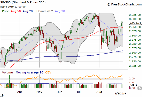 The S&P 500 (SPY) finally broke out above 50DMA resistance but failed to follow-through the next day.