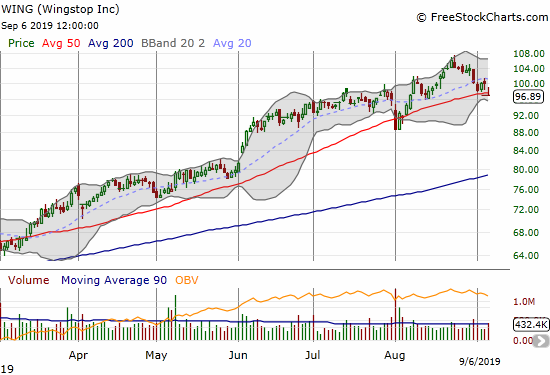 Wingstop (WING) is again challenging 50DMA support as part of an extended uptrend.