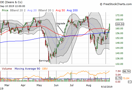 Deere & Co (DE) surged 3.6% for a 50DMA breakout and confirmation of 200DMA support.