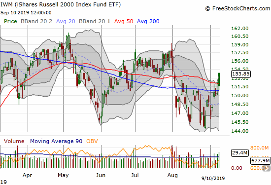 The iShares Russell 2000 Index Fund ETF (IWM) has surged through 200 and 50DMA resistance in a high-volume breakout move.