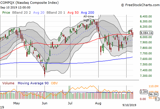 The NASDAQ (COMPQX) at one time broke down below 50DMA support but bounced near perfectly near 8000.