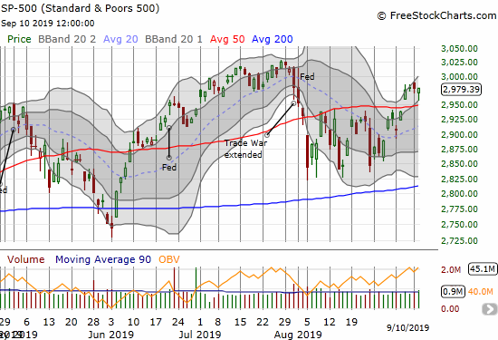 The S&P 500 (SPY) ended the day flat as buyers rushed in near the bottom of the upper Bollinger Band (BB)