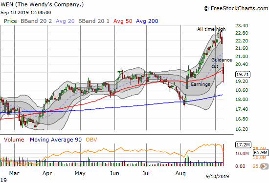 The Wendy's Company (WEN) plunged 10.2% and closed below 50DMA support.