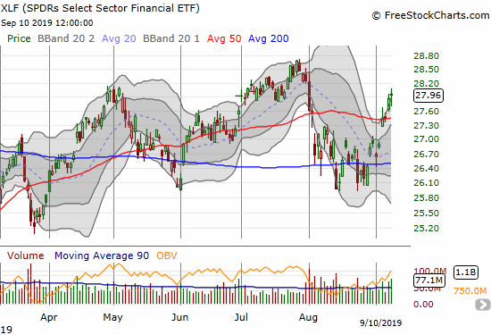 The SPDRS Select Sector Financial ETF (XLF) confirmed its 50DMA breakout and looks set to challenge the July high.