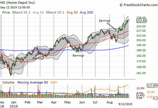 Home Depot (HD) is on a relatively reliable uptrend of higher highs and higher lows on the way to all-time highs.