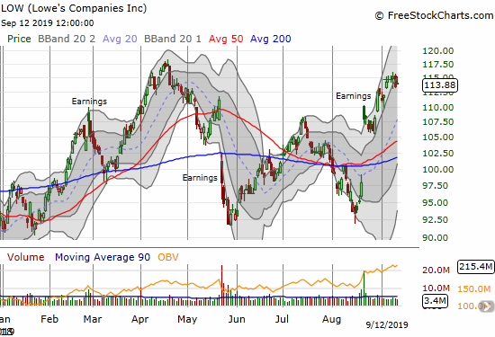 Lowe's Companies (LOW) has chopped around all year and is now facing resistance at the April (marginal) all-time high.