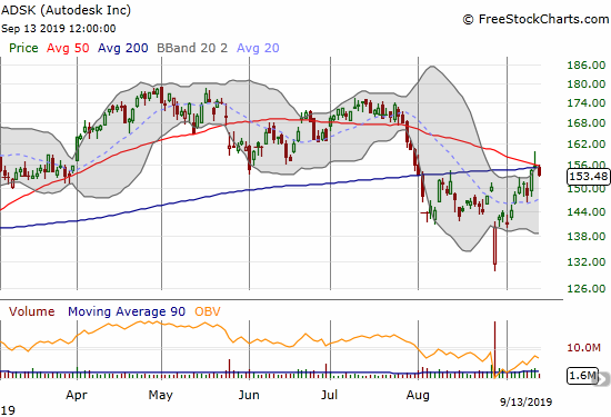 Autodesk (ADSK) fell back slightly from stiff resistance at converged 50 and 200DMAs.