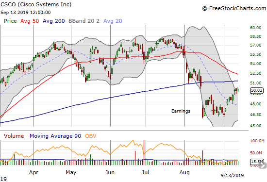 Cisco Systems (CSCO) trades at post-earnings highs but faces converging 50/200DMA resistance.