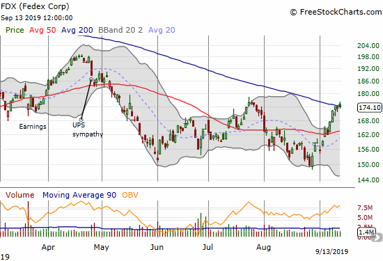 Fedex (FDX) has sprinted from its August low and pulled off a marginal 200DMA breakout.