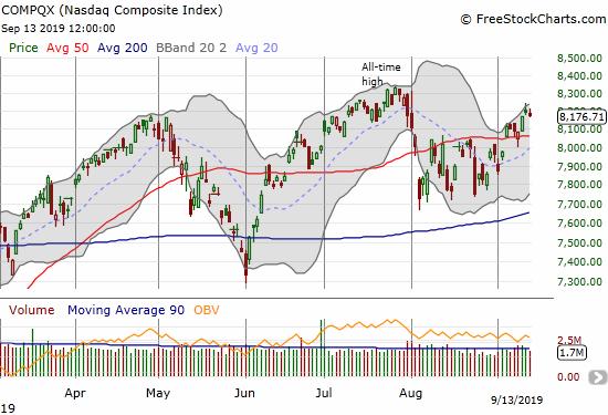 The NASDAQ (COMPQX) confirmed its 50DMA breakout.