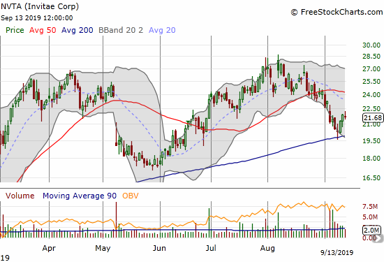 Invitae (NVTA) bounced perfectly off 200DMA support.