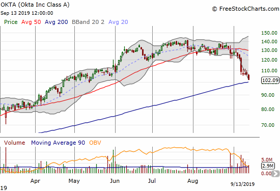 Okta (OKTA) lost another 4.0% as it faces down a test of 200DMA support.