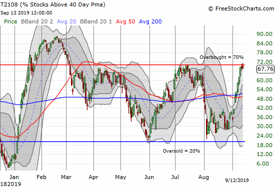 AT40 (T2108) has stalled perfectly at the overbought threshold of 70%.