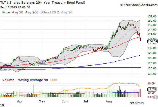 The iShares Barclays 20+ Year Treasury Bond Fund (TLT) printed a 50DMA breakdown as an implosion from recent highs continues.