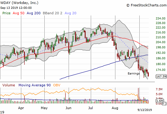 Workday (WDAY) closed at a near 8-month low following a post-earnings breakdown the previous week.