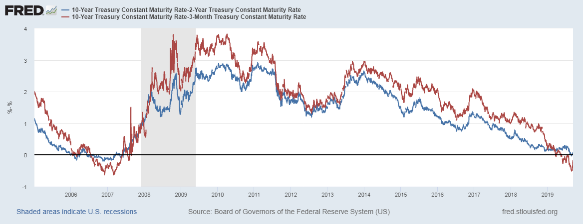 A yield inversion is still very much in effect with the 2-year Treasury yield still above the 10-year. The inversion with the 3-month is still on the edge.