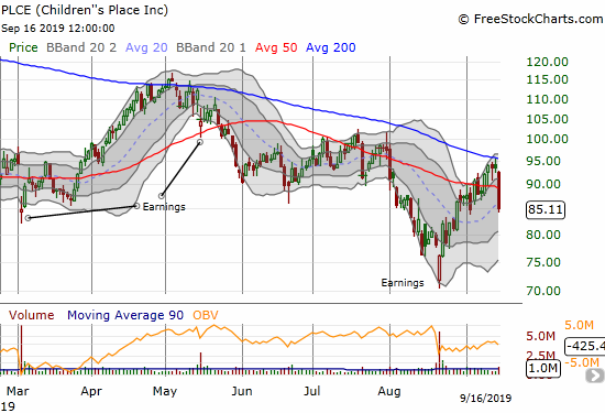 Children's Place (PLCE) lost a whopping 9.1% with a rejection from 200DMA resistance and a 50DMA breakdown.
