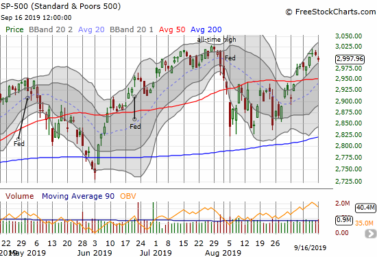The S&P 500 (SPY) dropped 0.3% to the bottom of its upper Bollinger Band channel.