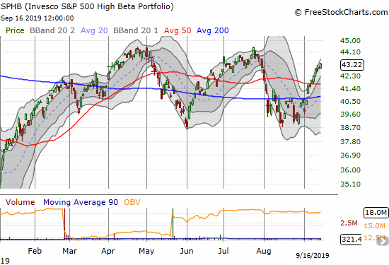 The Invesco S&P 500 High Beta Portfolio (SPHB) managed to gain 0.8% to close in on a complete reversal of August's losses.