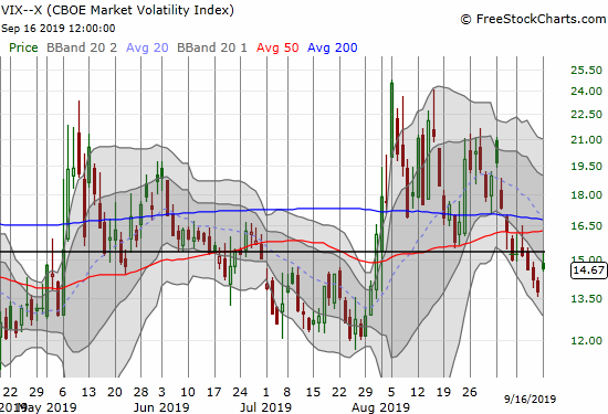 The volatility index (VIX) only gained 6.8% and even faded from the 15.35 pivot.