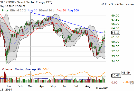 The SPDRS Select Energy ETF (XLE) gapped up to a 3.4% gain and a 200DMA breakout.