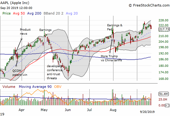 Apple (AAPL) lost 1.5% and dropped from its upper Bollinger Band. The stock peeled back from an 11-month high.