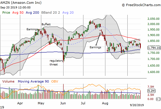 Amazon.com (AMZN) dropped 1.5% on a near test of 200DMA support.