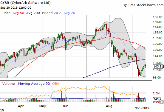 CyberArk Software (CYBR) broke down below 200DMA support this month and is struggling to recover from this bearish move.