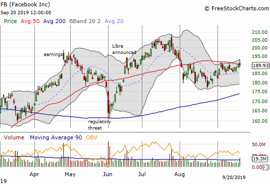 Facebook (FB) lost 0.1% and barely held on to its 50DMA breakout.