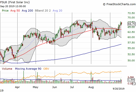 First Solar (FSLR) broke out above its 50DMA and exactly tapped its 16-month high.
