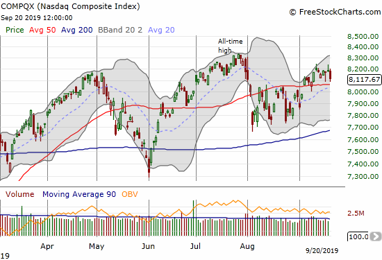 The NASDAQ (COMPQX) lost 0.8% as it struggles to cling to the upper Bollinger Band trading channel.