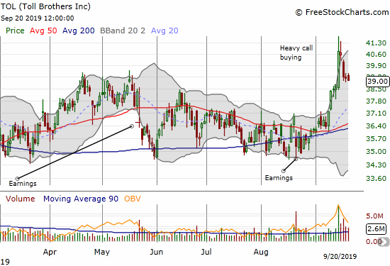 Toll Brothers (TOL) lost 0.3% and looks ready to finish reversing its big one-day gain.