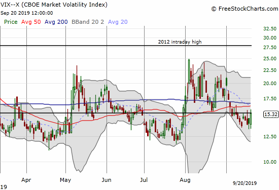 The volatility index (VIX) knocked on the 15.35 pivot 3 out 5 days last week.