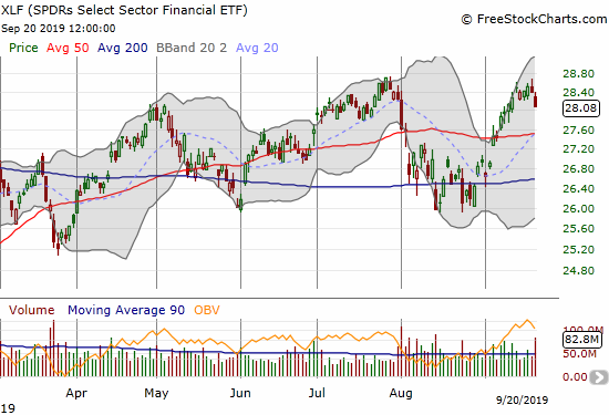 The SPDRS Select Sector Financial ETF (XLF) lost 1.1% as it pulled back from a test of 52-week highs.